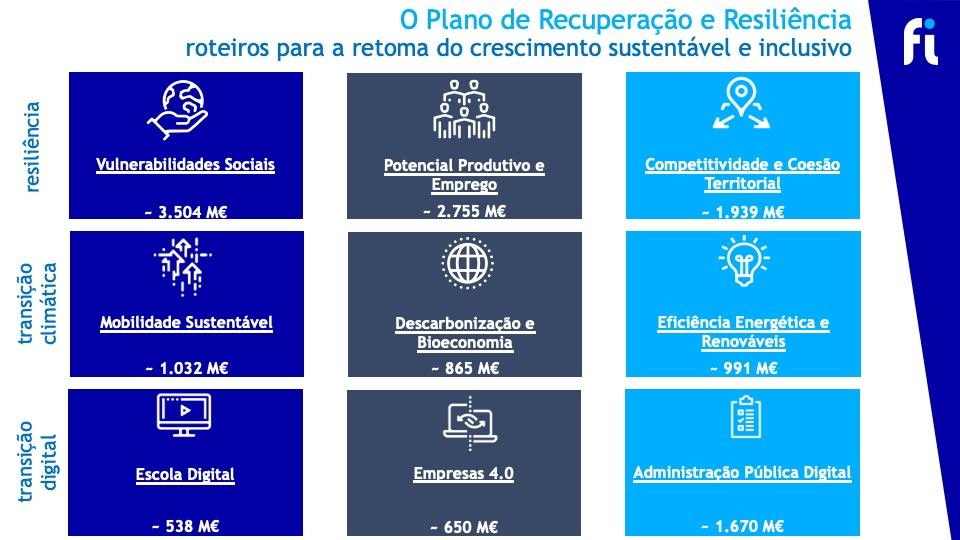 Plano português acima dos requisitos de Bruxelas para metas 'verde' e digital